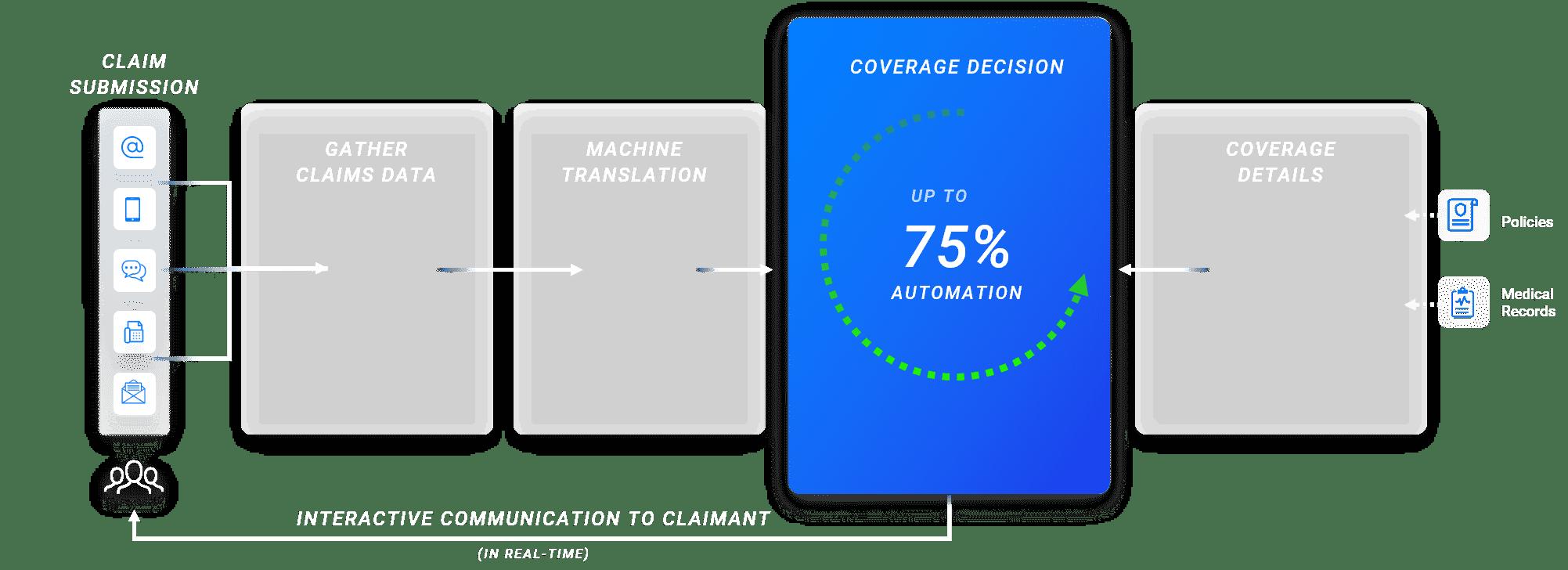 coverage decision graph